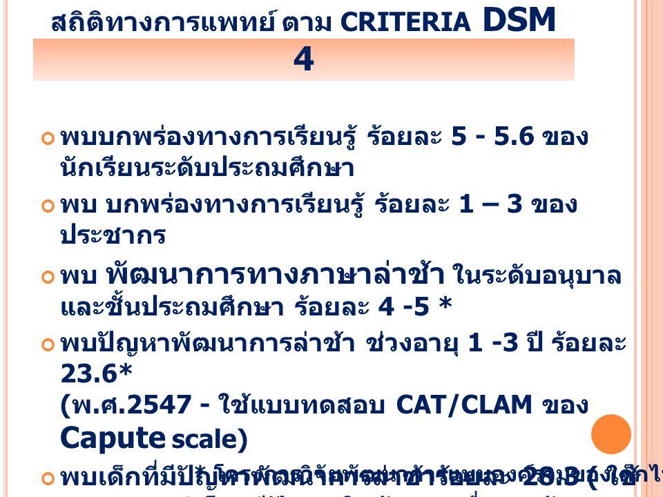สถิติทางการแพทย์ ตาม criteria DSM 4