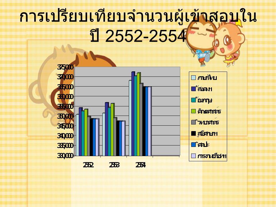 การเปรียบเทียบจำนวนผู้เข้าสอบในปี 2552-2554