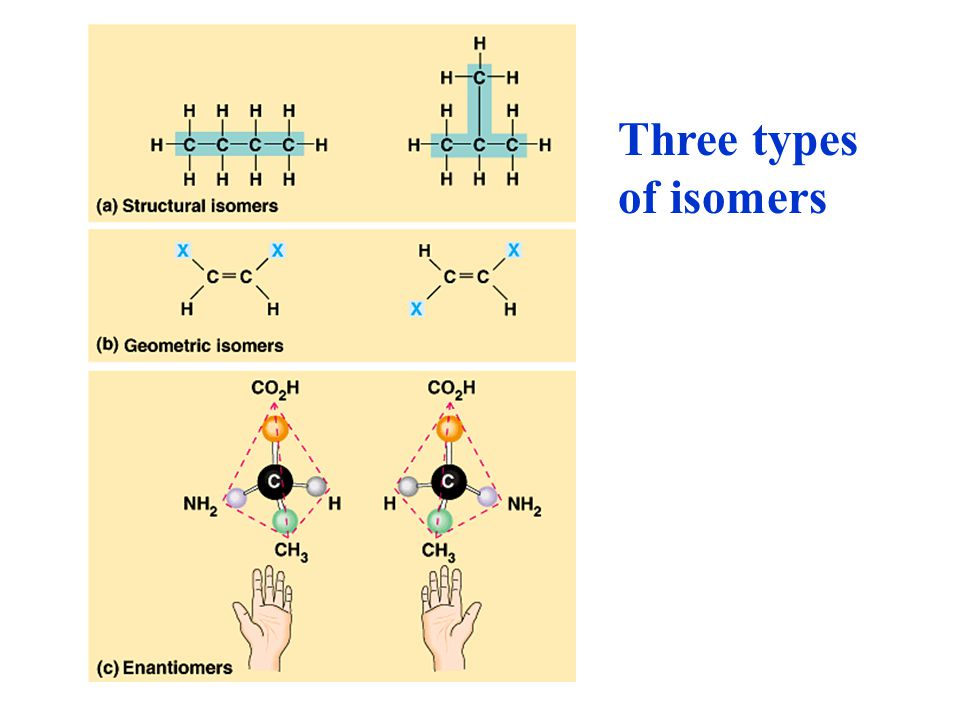 Three types of isomers