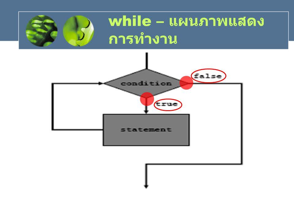 while – แผนภาพแสดงการทำงาน