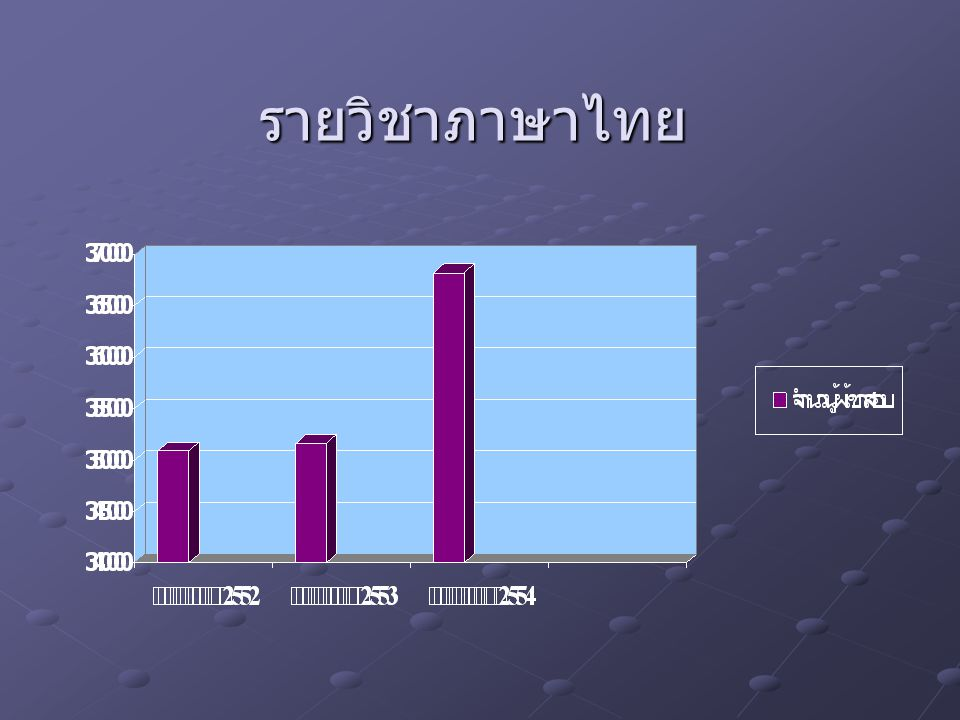 รายวิชาภาษาไทย