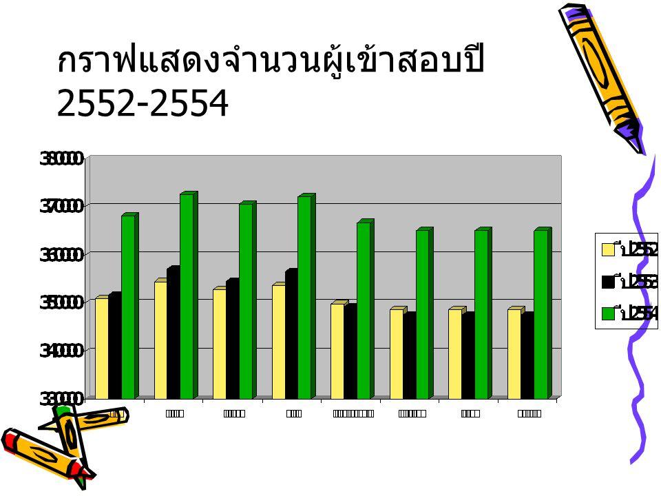 กราฟแสดงจำนวนผู้เข้าสอบปี 2552-2554