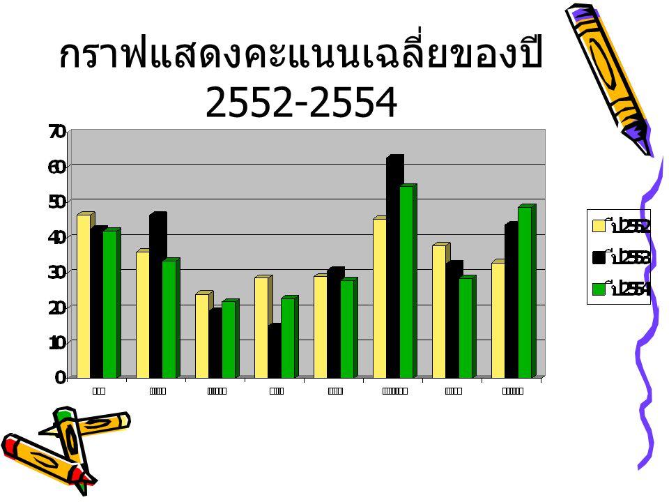 กราฟแสดงคะแนนเฉลี่ยของปี2552-2554