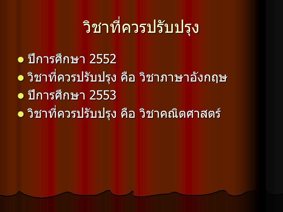 วิชาที่ควรปรับปรุง ปีการศึกษา 2552