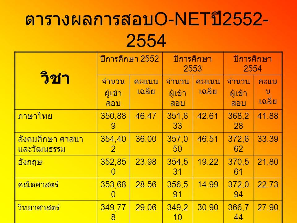 ตารางผลการสอบO-NETปี2552-2554