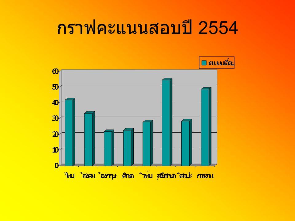 กราฟคะแนนสอบปี 2554