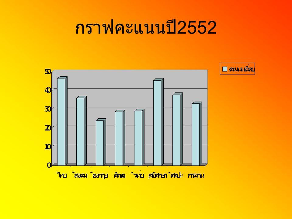 กราฟคะแนนปี2552