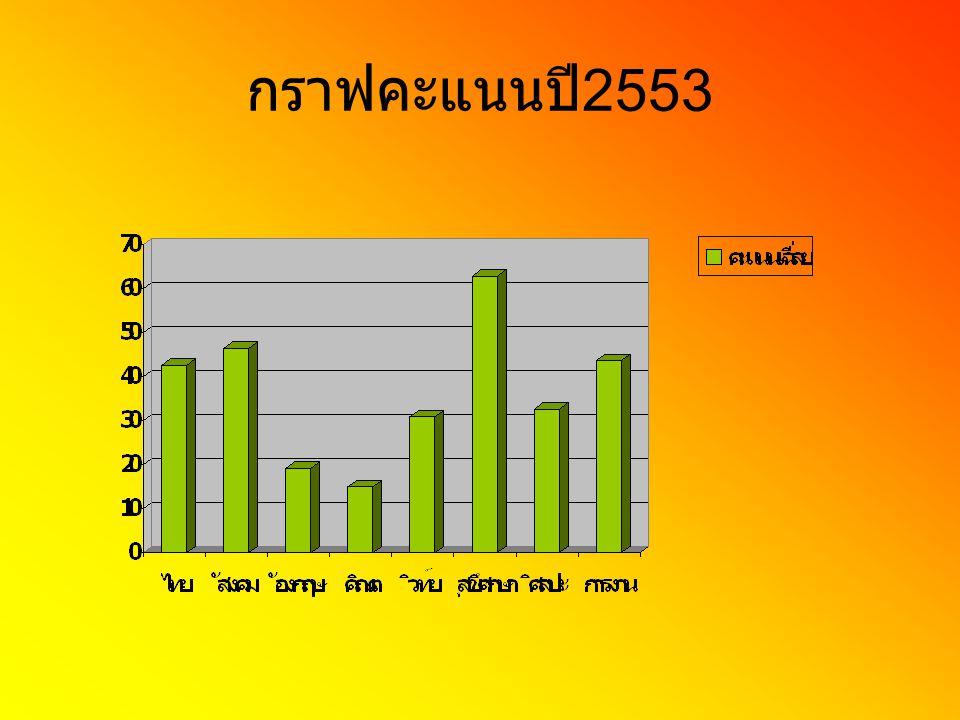 กราฟคะแนนปี2553