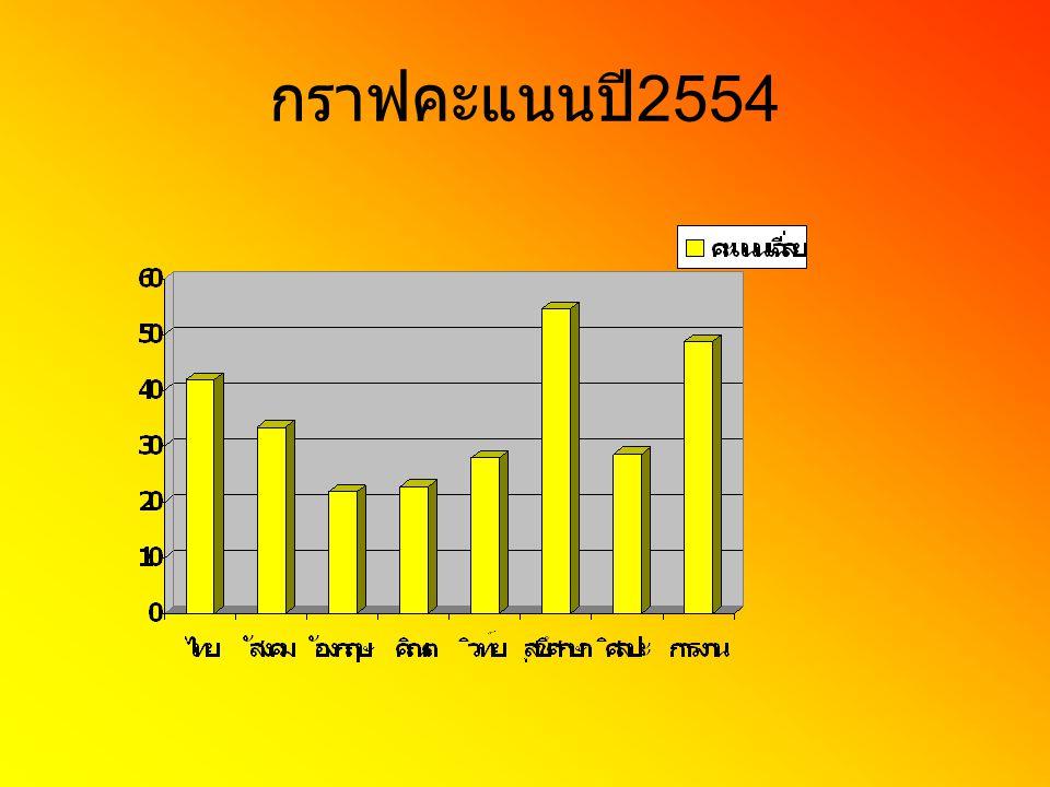 กราฟคะแนนปี2554