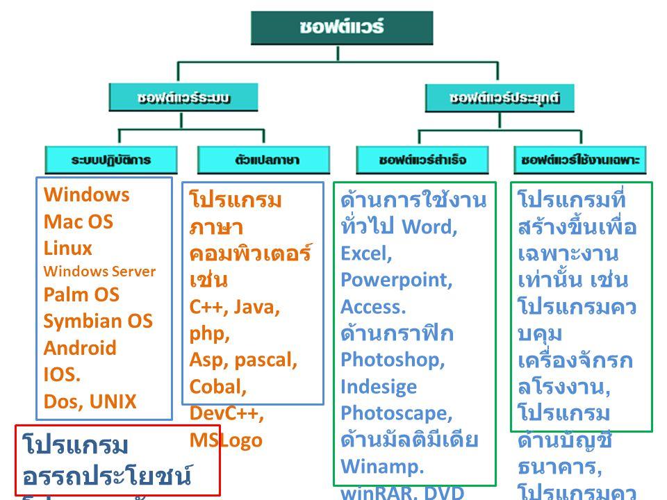 โปรแกรมอรรถประโยชน์ โปรแกรมขับอุปกรณ์ Windows Mac OS Linux Palm OS