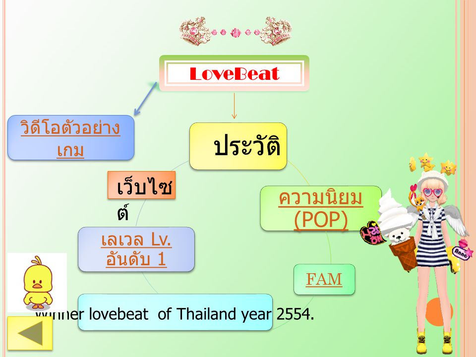 Winner lovebeat of Thailand year 2554.