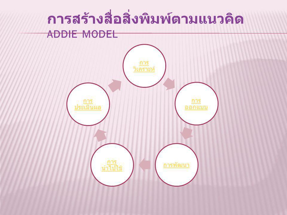 การสร้างสื่อสิ่งพิมพ์ตามแนวคิด ADDIE MODEL