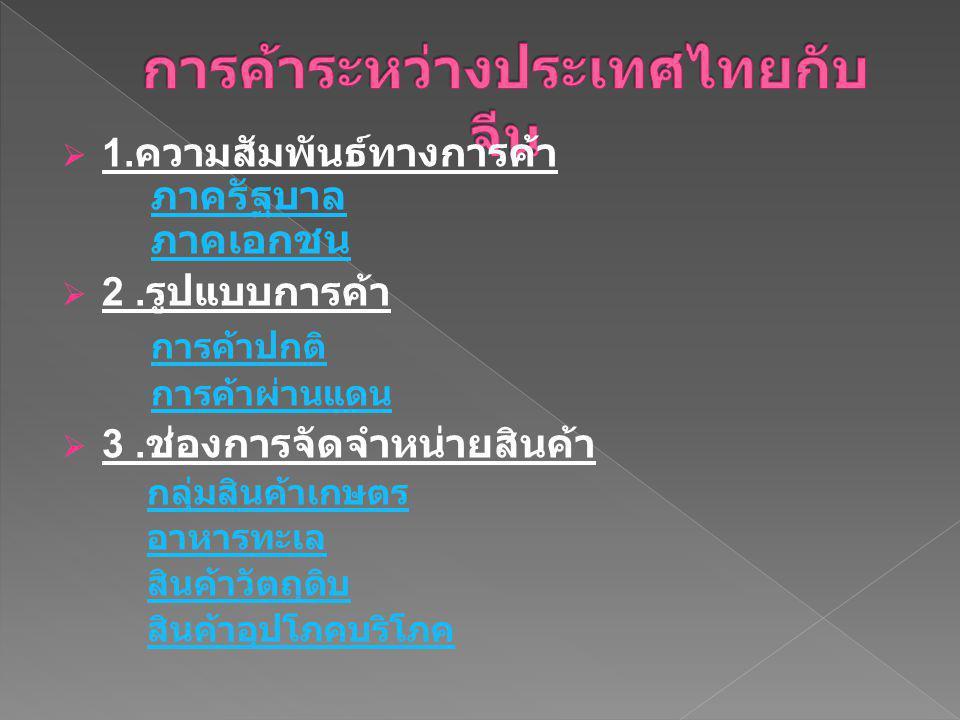 การค้าระหว่างประเทศไทยกับจีน