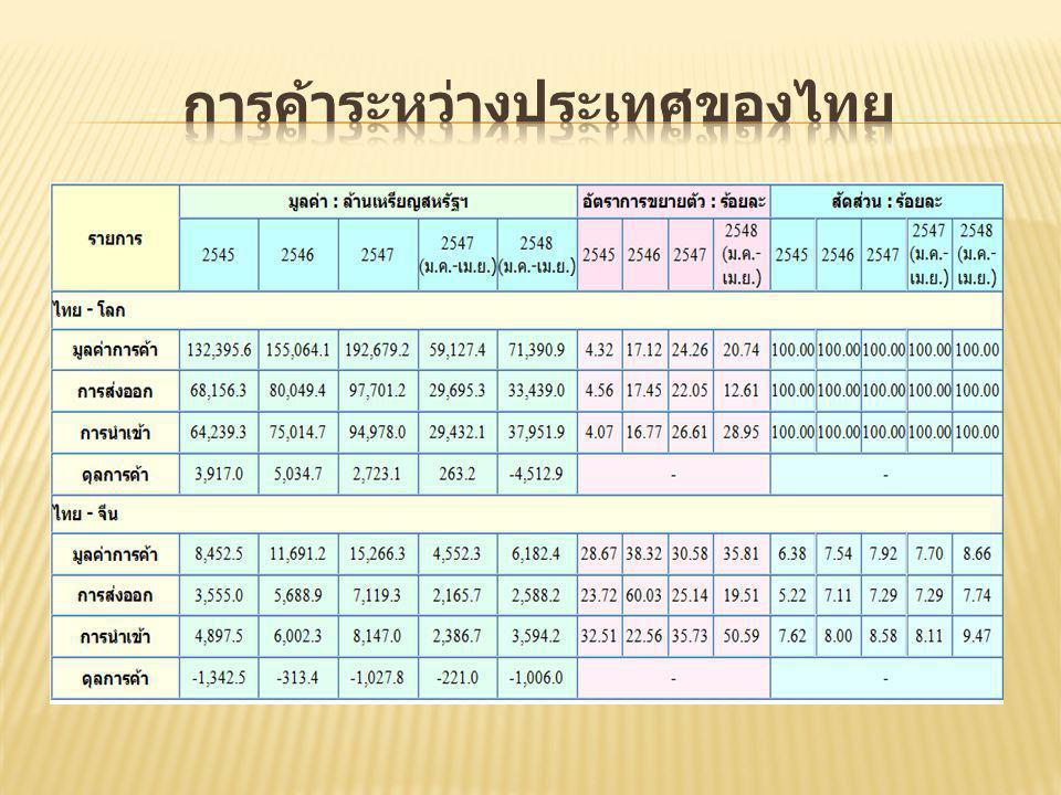 การค้าระหว่างประเทศของไทย