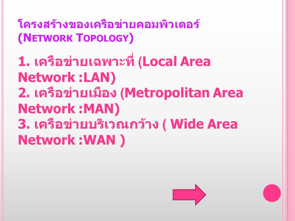 โครงสร้างของเครือข่ายคอมพิวเตอร์ (Network Topology)