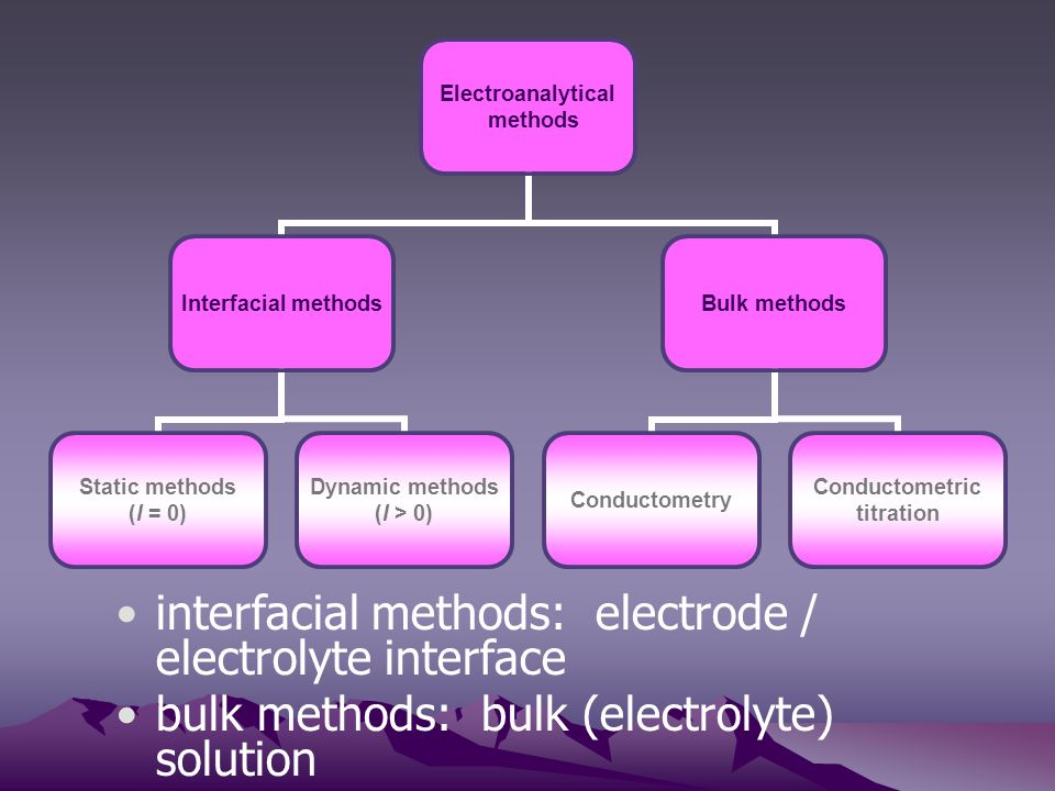 interfacial methods: electrode / electrolyte interface