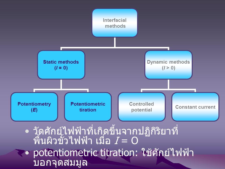 วัดศักย์ไฟฟ้าที่เกิดขึ้นจากปฏิกิริยาที่พื้นผิวขั้วไฟฟ้า เมื่อ I = O