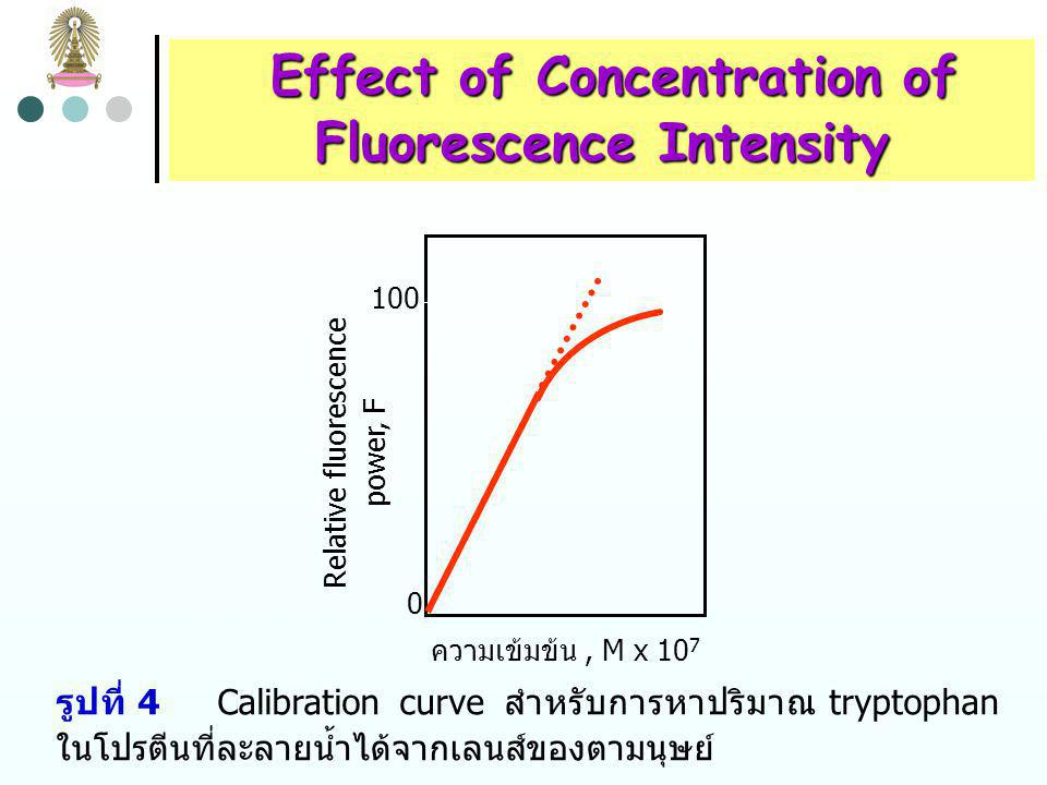 Effect of Concentration of Fluorescence Intensity