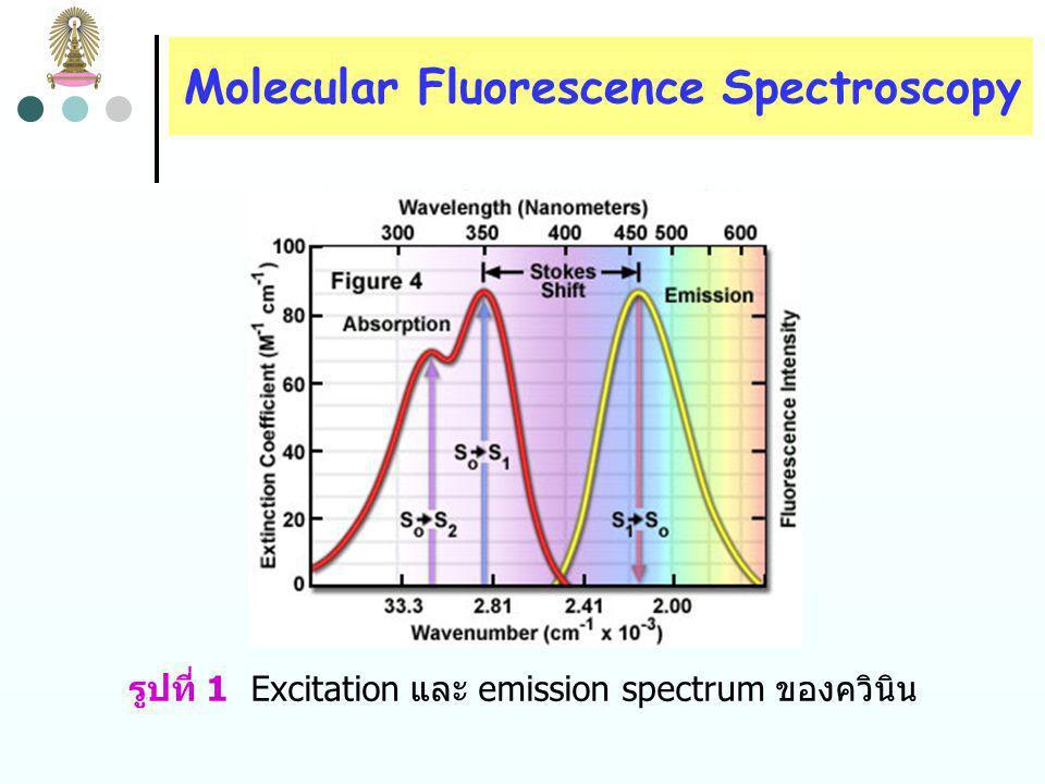 Molecular Fluorescence Spectroscopy