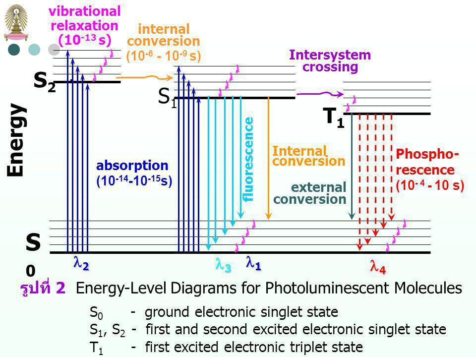 รูปที่ 2 Energy-Level Diagrams for Photoluminescent Molecules