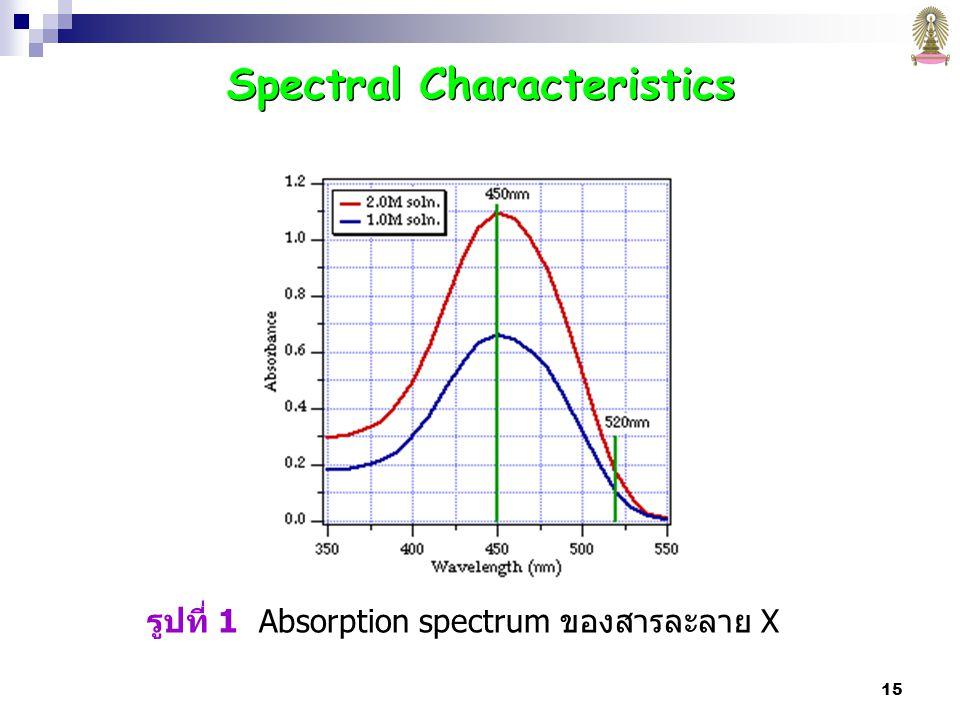 Spectral Characteristics