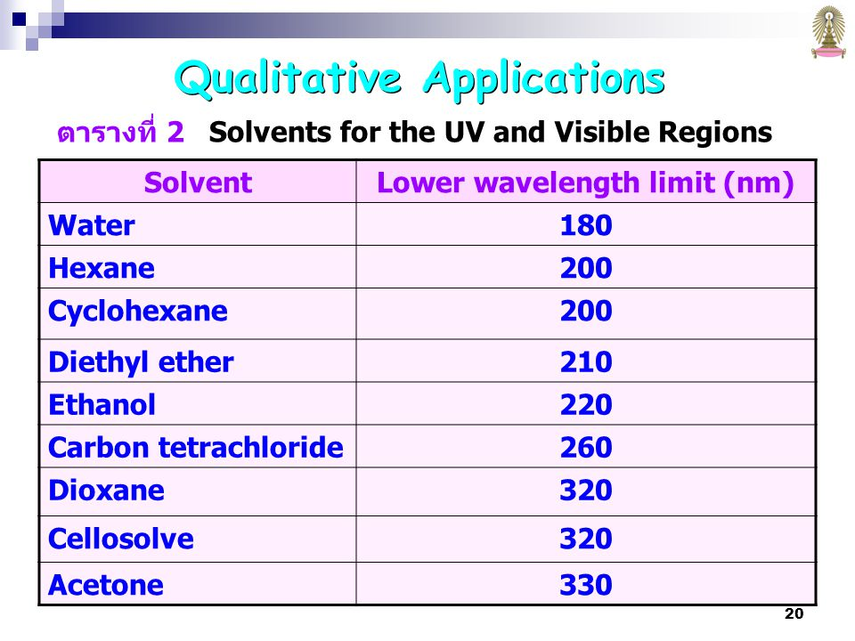 Qualitative Applications Lower wavelength limit (nm)