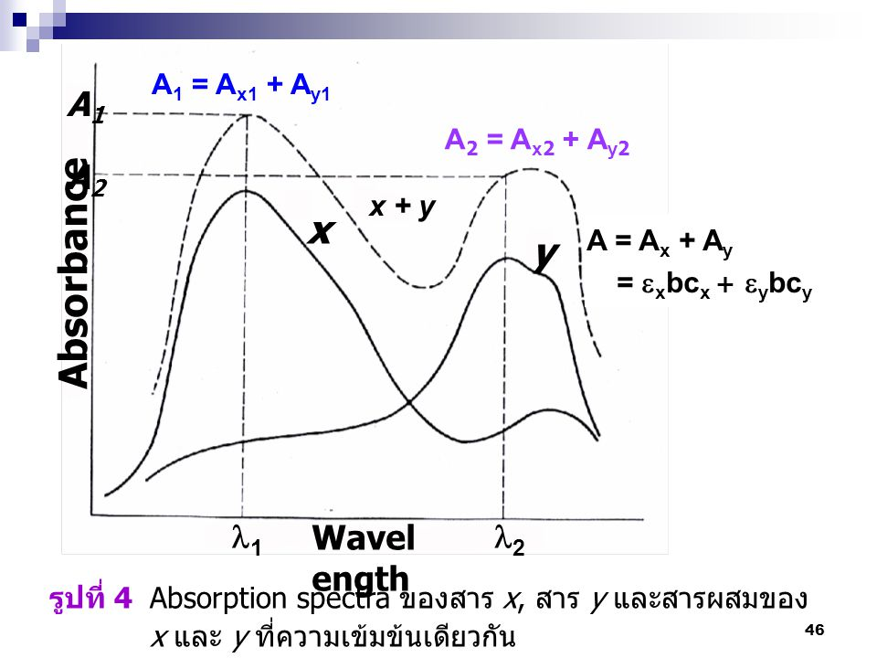 x y Absorbance A1 A2 1 2 Wavelength A1 = Ax1 + Ay1 A2 = Ax2 + Ay2