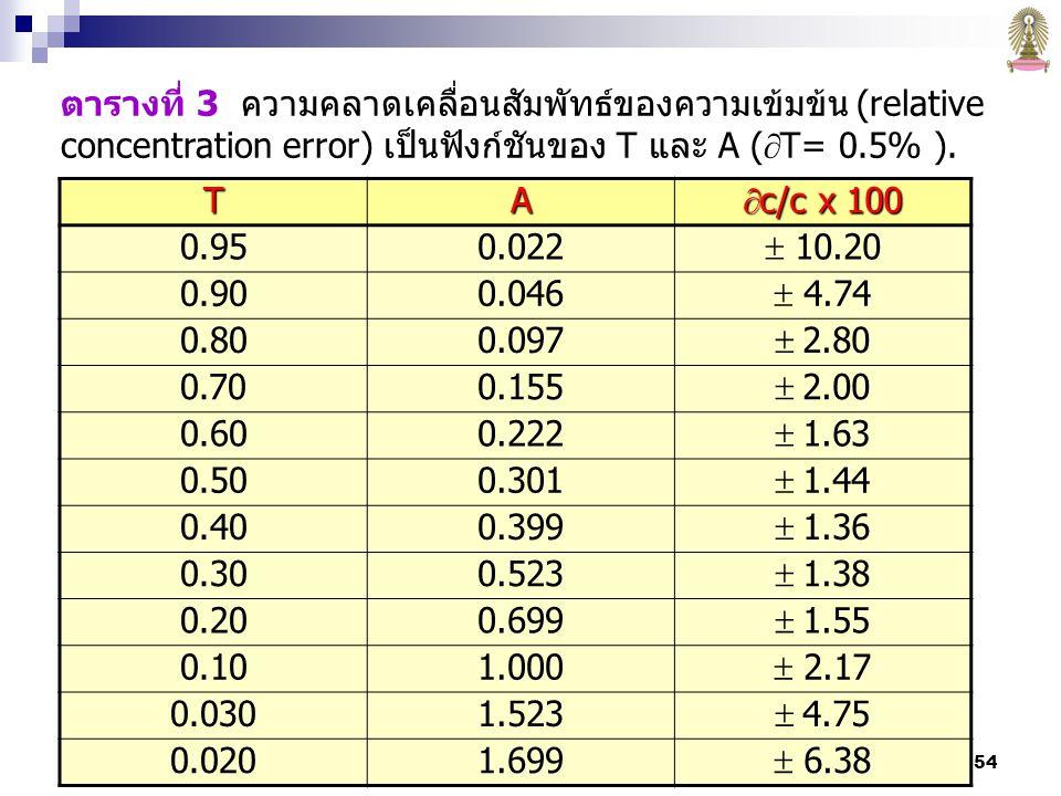 ตารางที่ 3 ความคลาดเคลื่อนสัมพัทธ์ของความเข้มข้น (relative