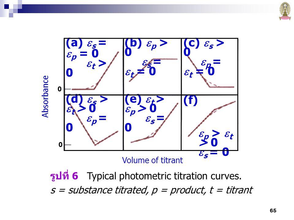 (a) s = p = 0 t > 0 (b) p > 0 s = t = 0 (c) s > 0