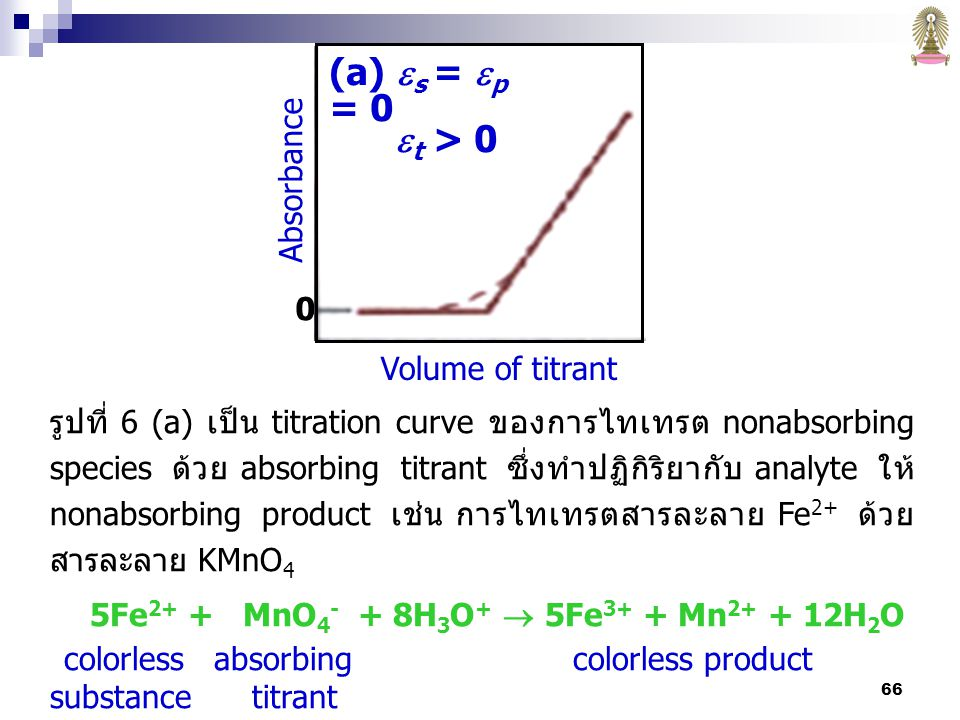 (a) s = p = 0 t > 0 Absorbance Volume of titrant