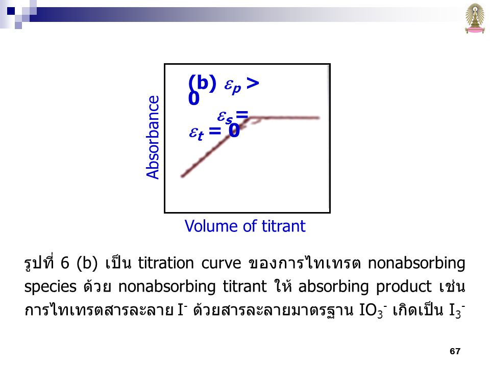 (b) p > 0 s = t = 0 Absorbance Volume of titrant