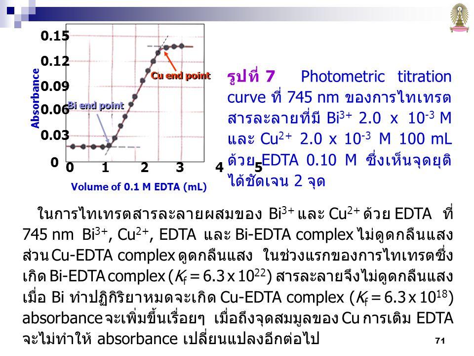 รูปที่ 7 Photometric titration curve ที่ 745 nm ของการไทเทรตสารละลายที่มี Bi3+ 2.0 x 10-3 M และ Cu2+ 2.0 x 10-3 M 100 mL ด้วย EDTA 0.10 M ซึ่งเห็นจุดยุติได้ชัดเจน 2 จุด