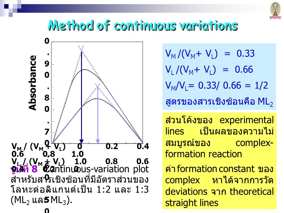 Method of continuous variations