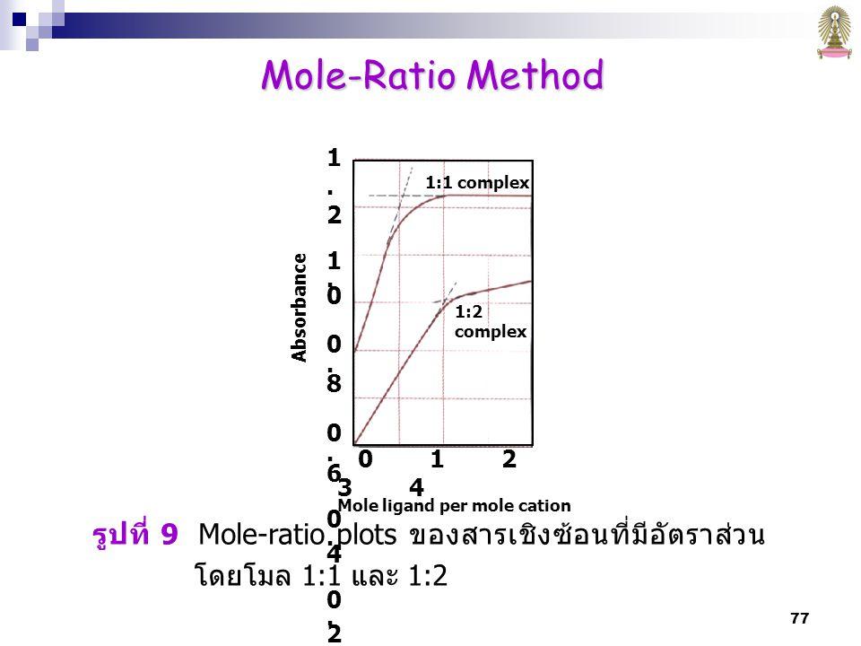 Mole-Ratio Method รูปที่ 9 Mole-ratio plots ของสารเชิงซ้อนที่มีอัตราส่วนโดยโมล 1:1 และ 1:2. 1:1 complex.