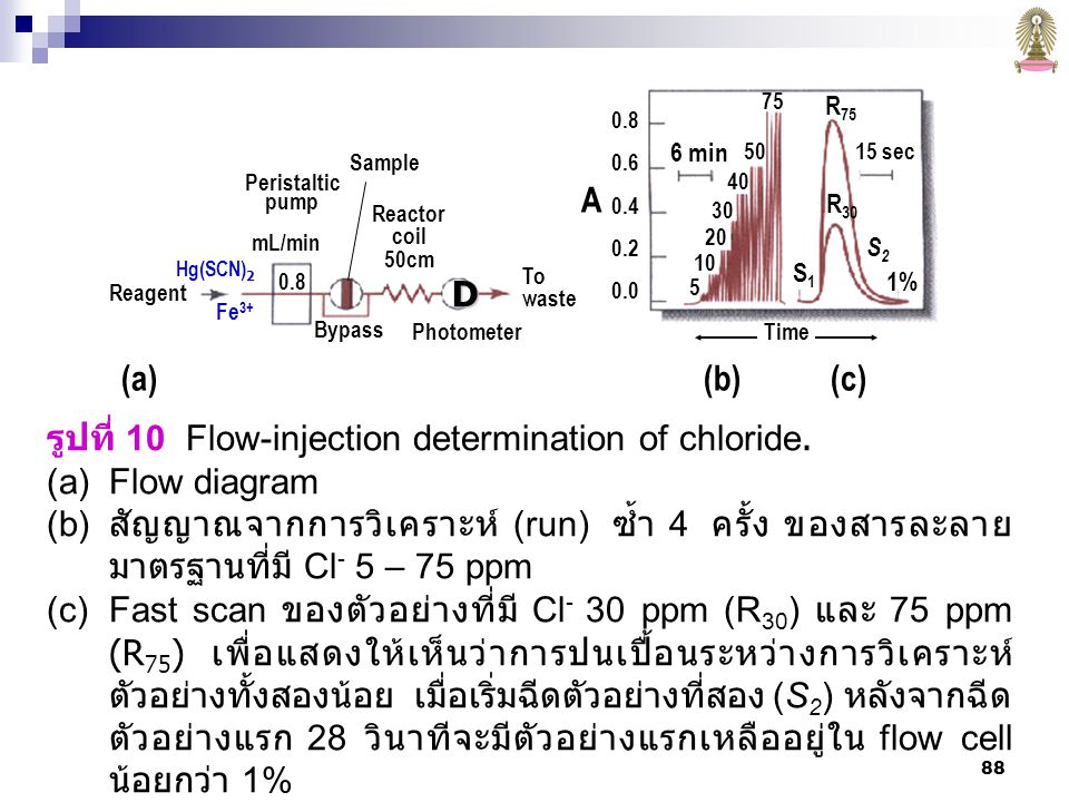 รูปที่ 10 Flow-injection determination of chloride. Flow diagram