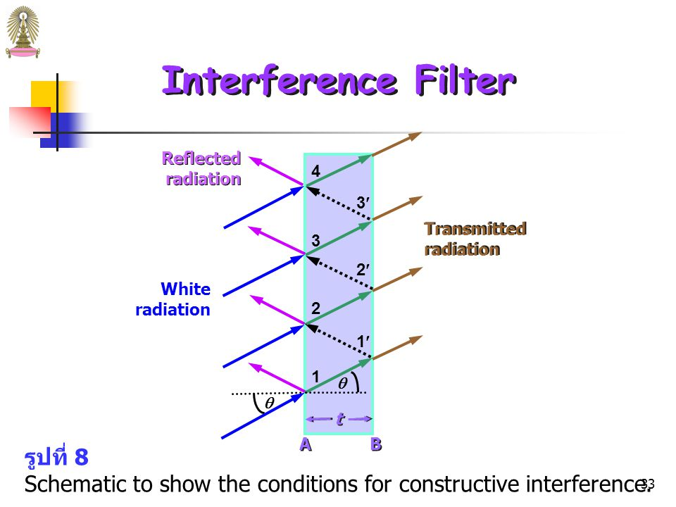 Interference Filter รูปที่ 8