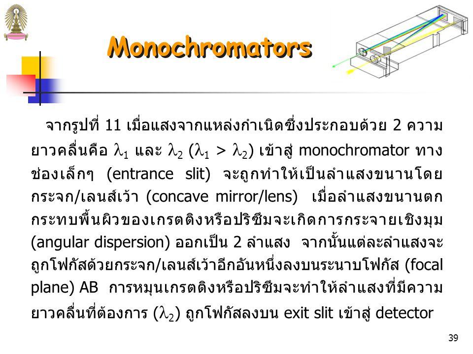 Monochromators