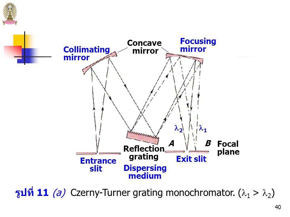 รูปที่ 11 (a) Czerny-Turner grating monochromator. (1 > 2)