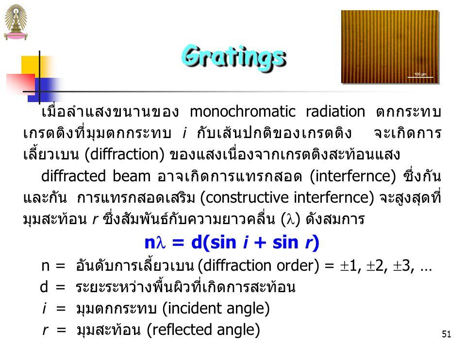 Gratings n = d(sin i + sin r)