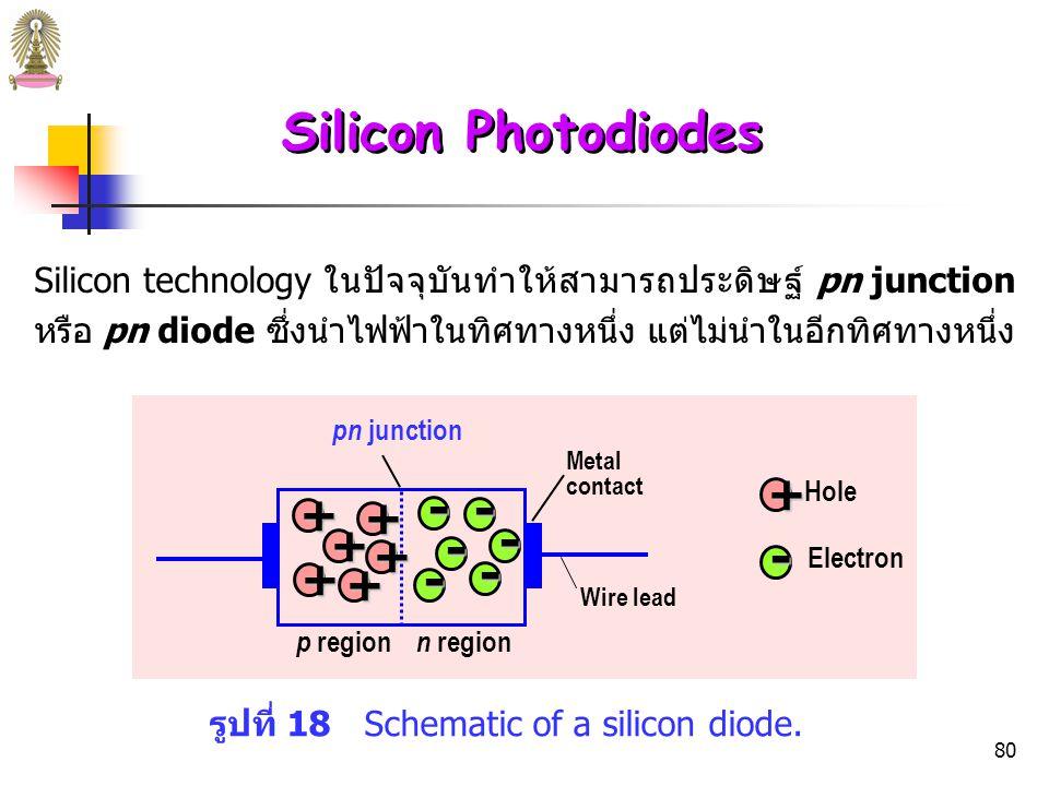 Silicon Photodiodes - +