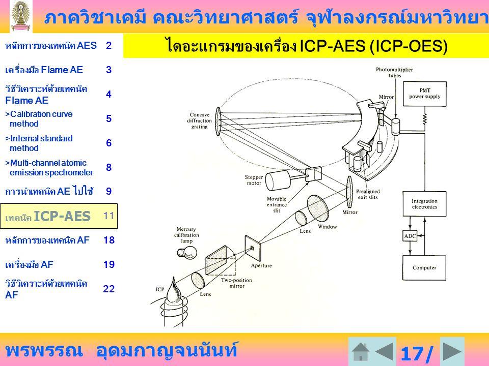 ไดอะแกรมของเครื่อง ICP-AES (ICP-OES)