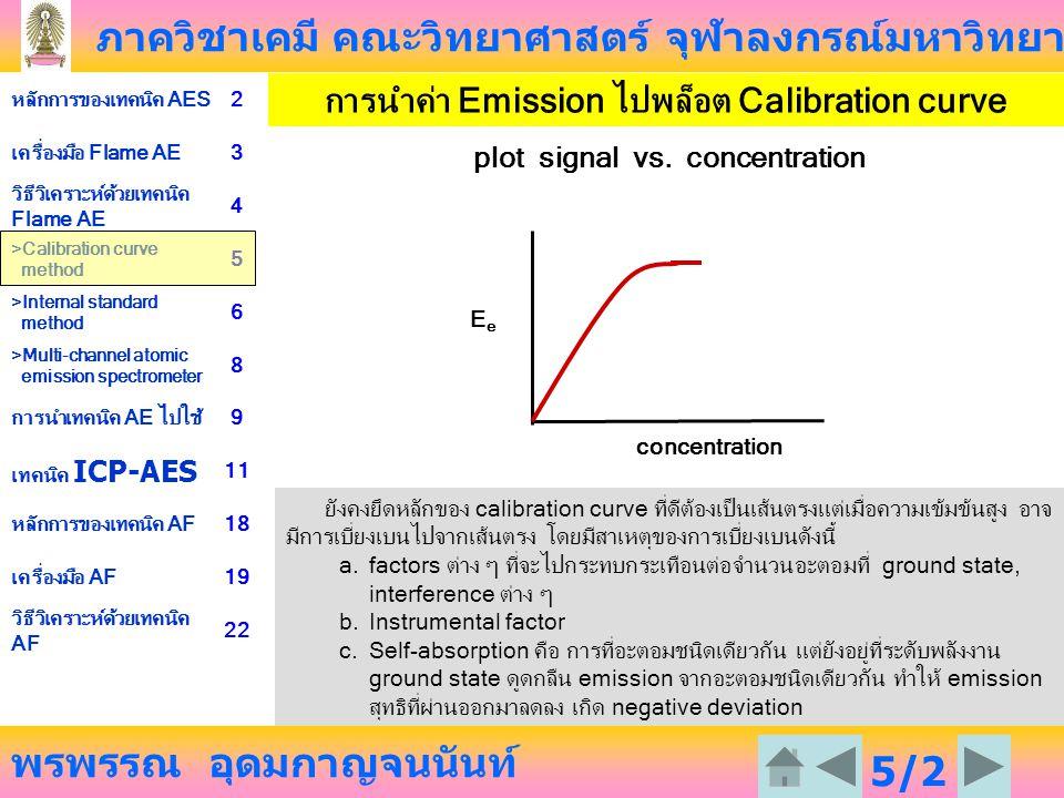 การนำค่า Emission ไปพล็อต Calibration curve