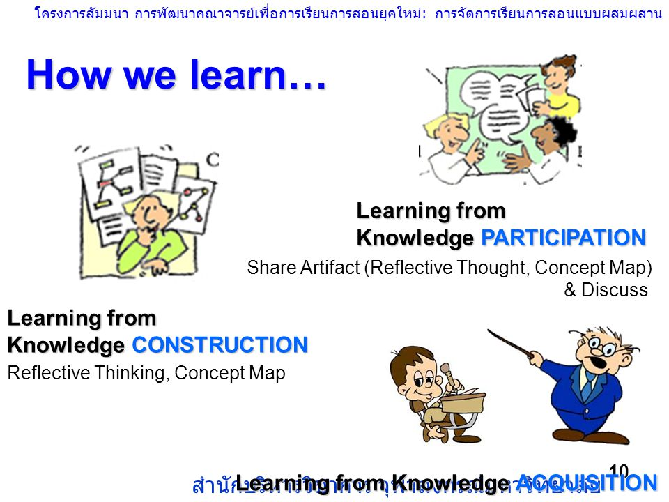 How we learn… Learning from Knowledge PARTICIPATION
