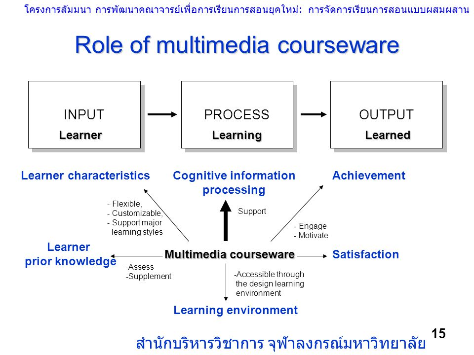 Role of multimedia courseware