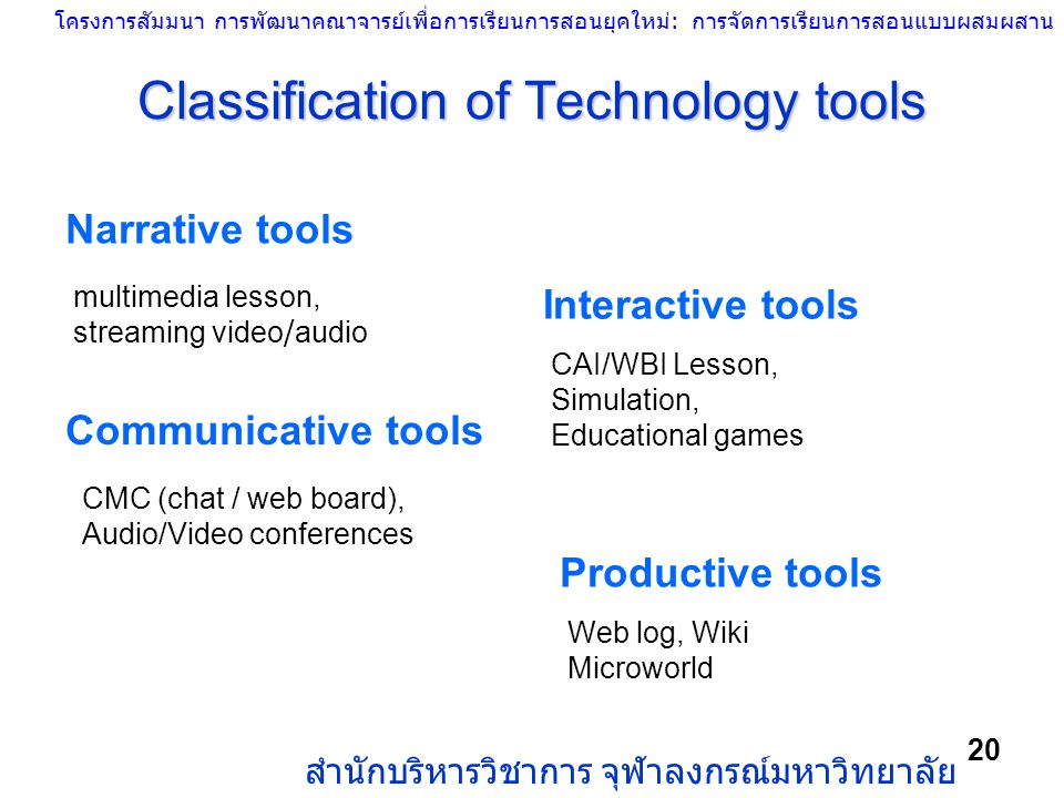 Classification of Technology tools