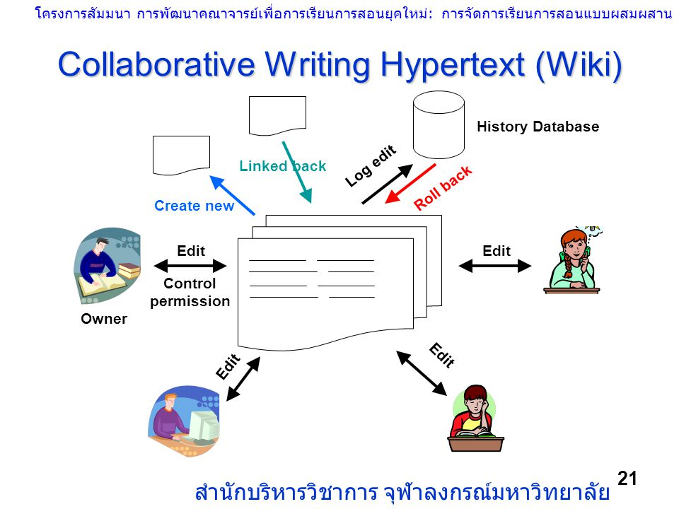 Collaborative Writing Hypertext (Wiki)