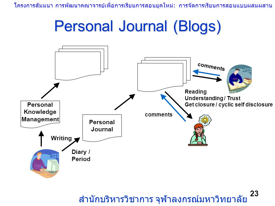 Personal Journal (Blogs)