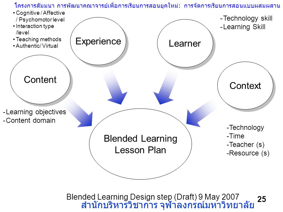 Experience Learner Content Context Blended Learning Lesson Plan