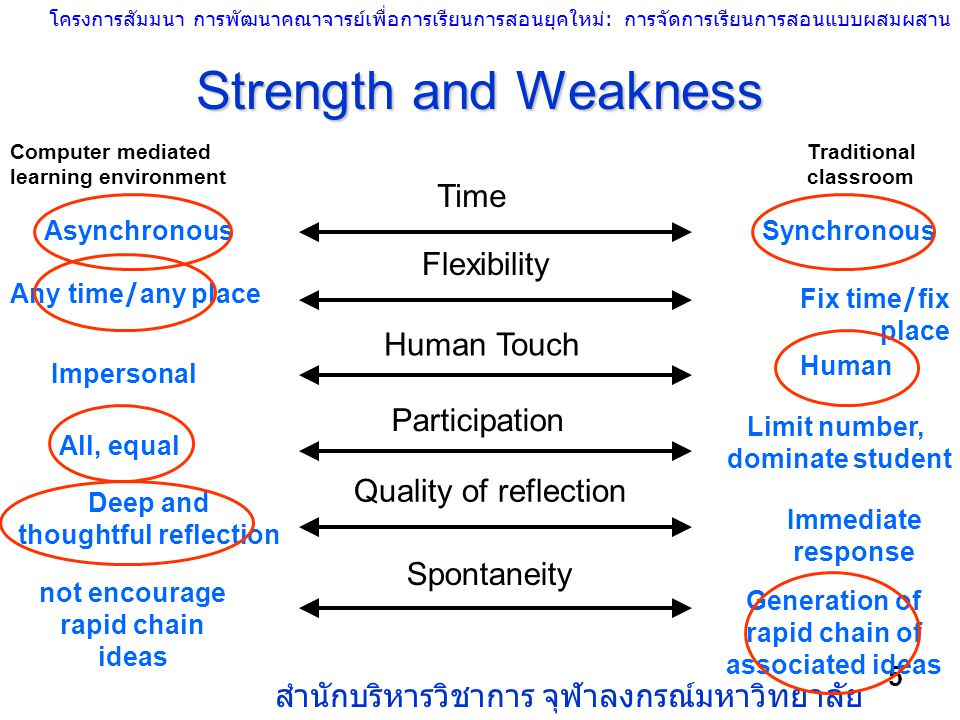 Strength and Weakness Time Flexibility Human Touch Participation