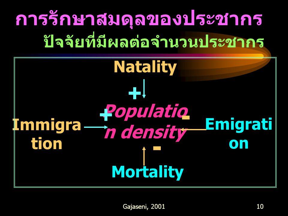 - - + + การรักษาสมดุลของประชากร Population density